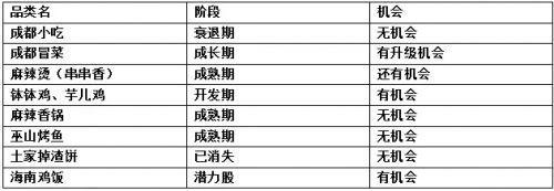 客单价10几块钱的黄焖鸡米饭、沙县小吃靠什么火遍中国?