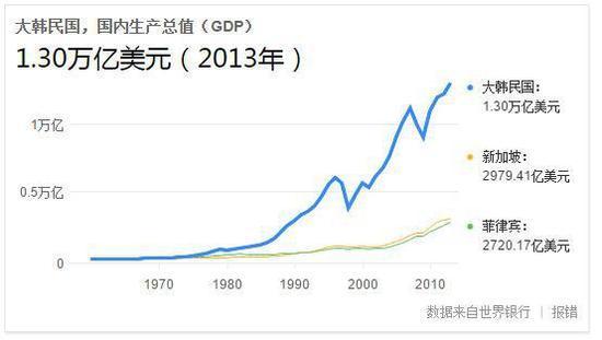 韩国的gdp是多少_b韩国gdp