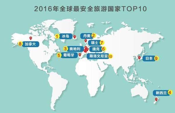 全球最安全的10个旅游国家