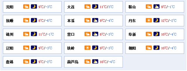 今日春分辽宁全省气温略降 北风卷土重来
