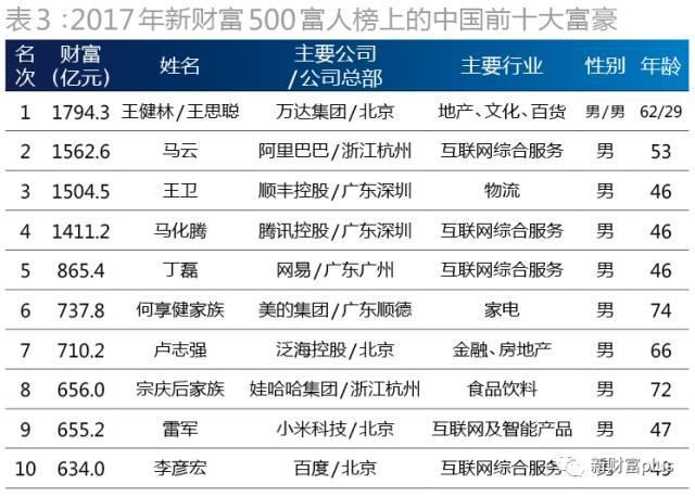2017中国最富500人名单出炉,十年大换血,想赚钱选对行业很重要!