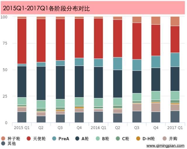 2017年Q1创业融资榜:1789家公司获得投资