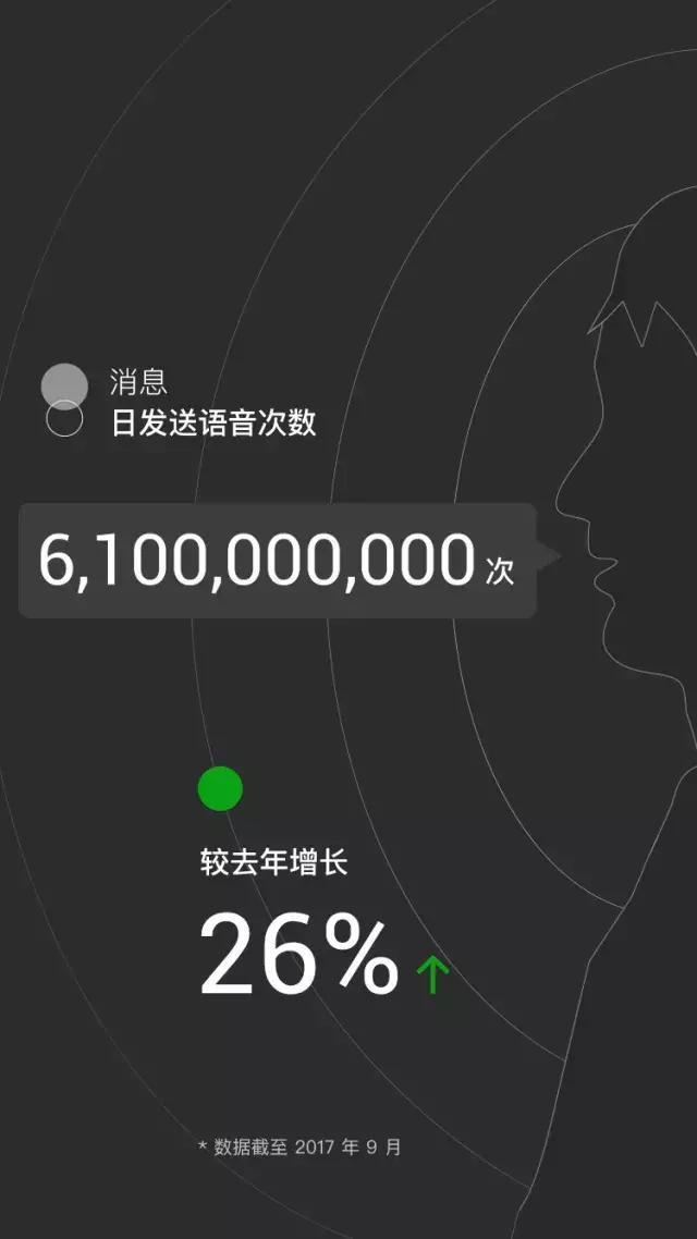微信日登录用户超9亿,日发送消息380亿次,你的微信生活呢?