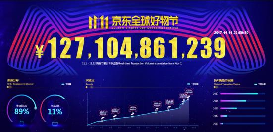 京东11.11全球好物节下单金额超1271亿 同比增长超50%