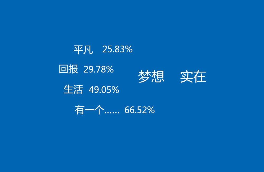 2013年辽宁地区梦想关键词