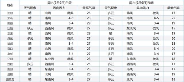 温度回升!辽宁全省升温 最高29℃
