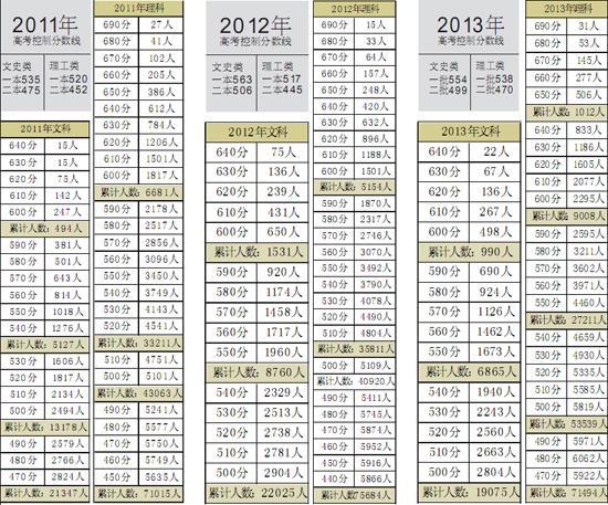 辽宁省招办首次公布过往三年高考分数段人数