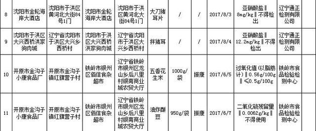 辽宁通报11批次食品不合格 多为违规使用添加剂