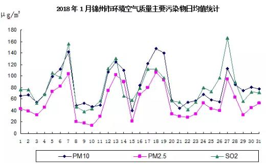 """""""开门蓝""""!锦州2018首月空气质量数据出炉"""