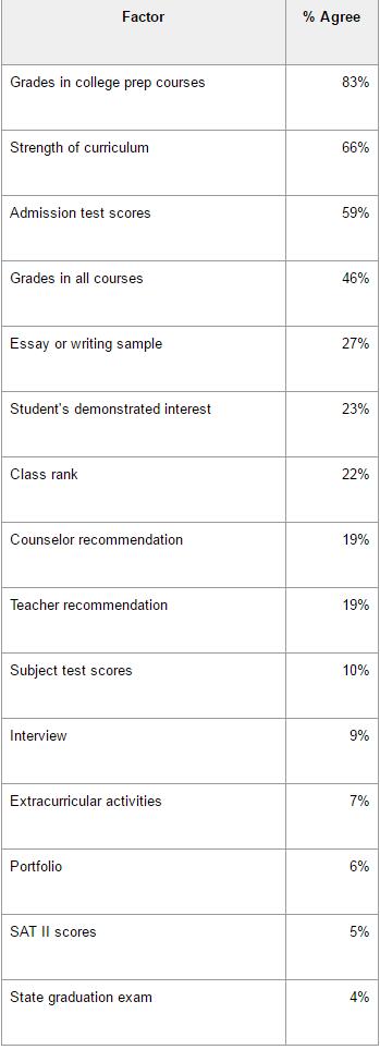 留学充电:SAT考试你不能不知道的这五件事