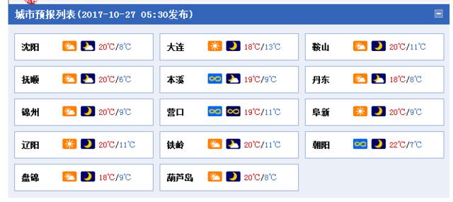 辽宁9地最高温超20℃ 周日降温跌至零下
