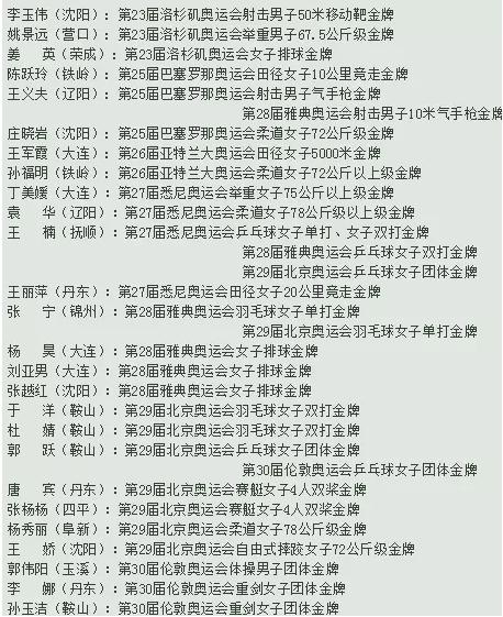 [大辽哥说]关于辽宁的39个冷知识!你知道多少?