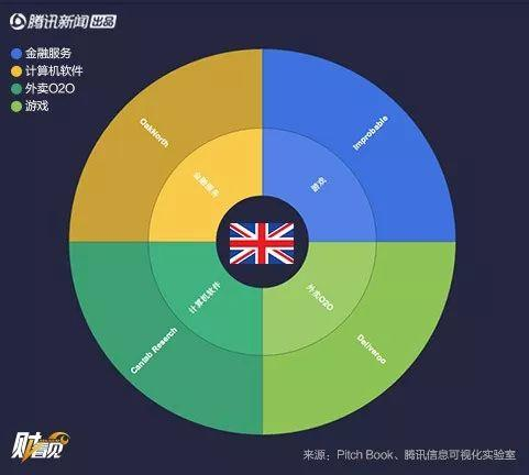 全球最大的57家独角兽公司 中国有18家!
