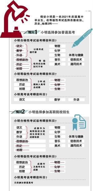 广东5年后高考时只需考语数外