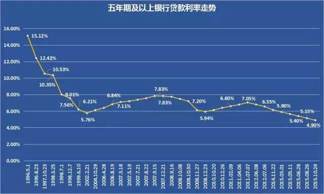 2019年:中国楼市的死期到了?