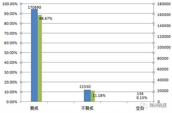 东湖公园全面禁止车辆入园调查问卷结果:88.67%赞成