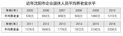 沈阳市2017年养老金人均涨135.9元 涨幅5.8%
