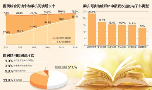 第十四次全民阅读调查:2016年人均读书近8本