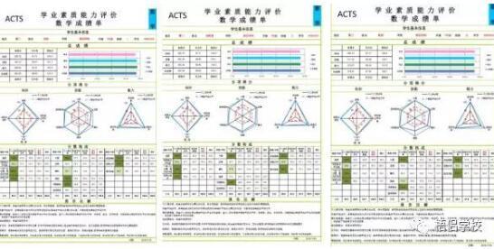 ACTS学业评价技术走进厦门,同安区学习力测试报告解读培训会隆重召开!