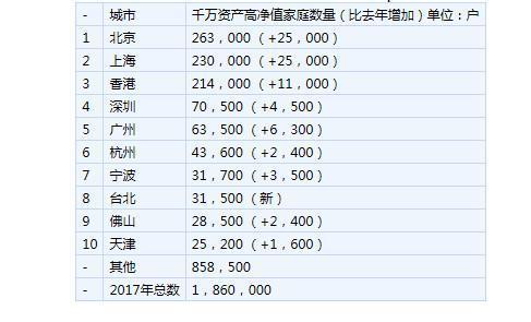 2017胡润财富报告:大陆每940人中有1人是千万富豪