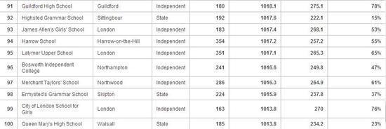英国最好中学大排名TOP100