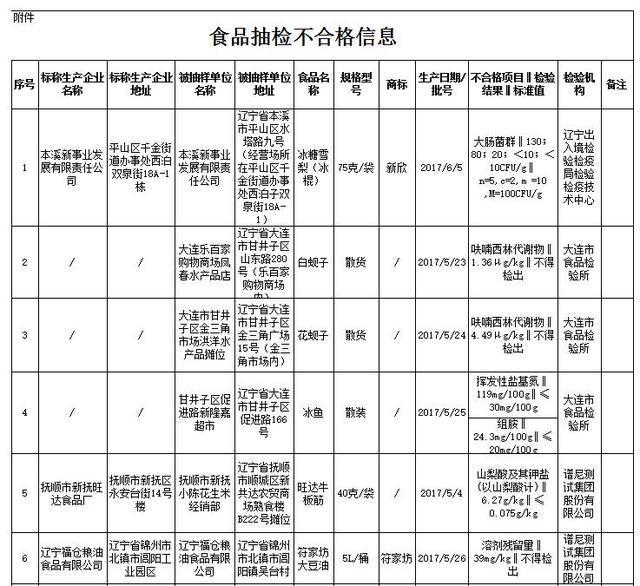 辽宁抽检发现10批次不合格食品 含大连白蚬子