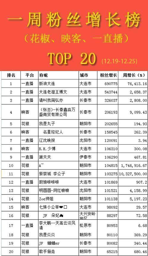 东北主播榜单丨风云榜单变幻莫测 性感主播一周崛起