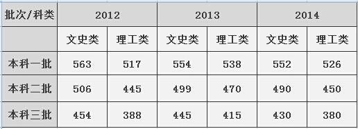 辽宁省2014年高考录取控制分数线出炉 - 大连新领航教育 - 大连新领航教育