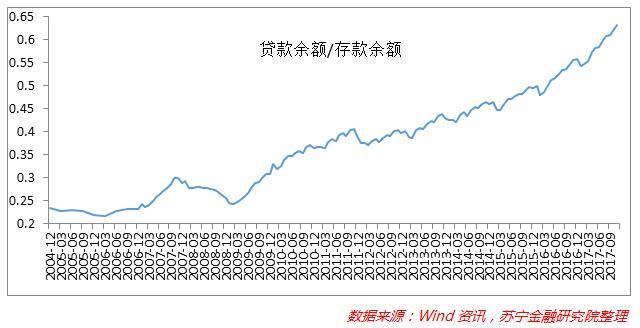 大数据告诉你:中国人债务负担究竟有多重!