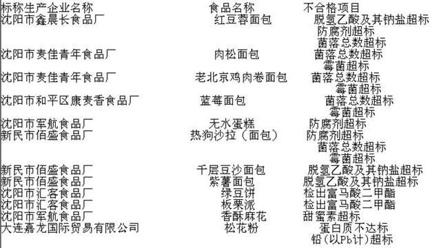 辽宁发现12批次不合格食品 多位菌落总数超标