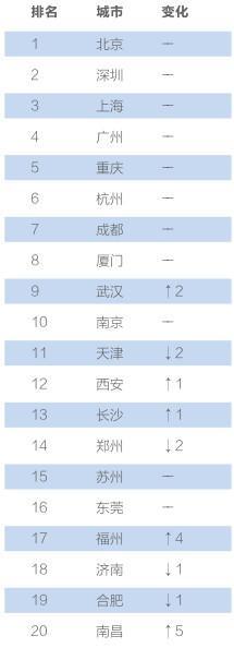 重磅报告|中国互联网+指数2017发布,附351个城市排名