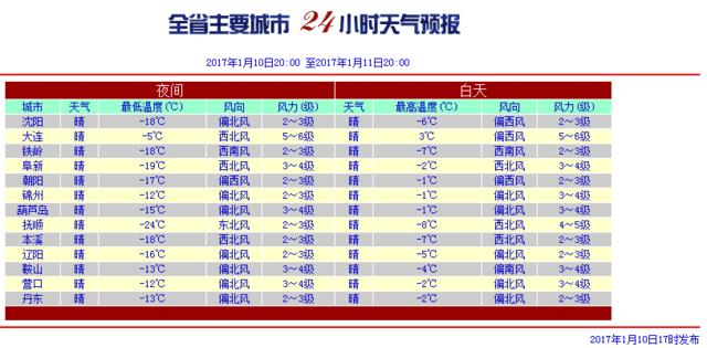 辽宁全境继续降温 局地最低温直逼零下24℃