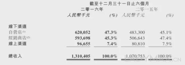 江南布衣上市后发首个业绩报告 会员贡献收入已超过60% 2017上半财年利润大涨24%
