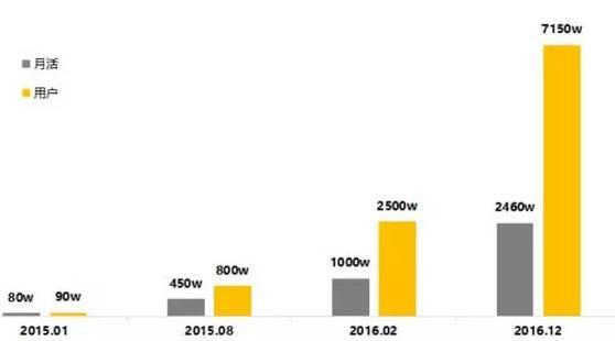 90后女首富即将诞生?2年做到7150万用户,公司估值15亿!