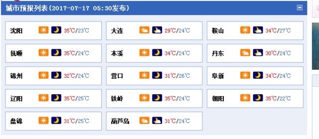 辽宁发布高温橙色预警 多地最高温达36℃