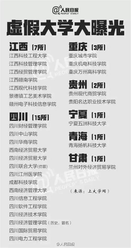 """辽宁5所""""野鸡大学""""遭曝光 千万别上当!"""