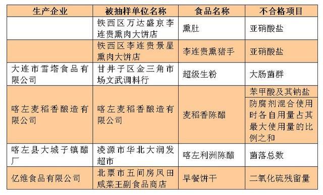 辽宁6批次产品抽检不合格 李连贵上榜