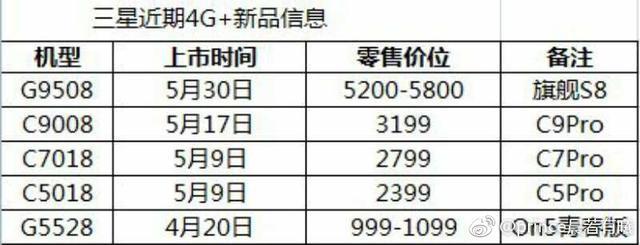 三星S8国行确认五月中旬发布 售价没那么贵