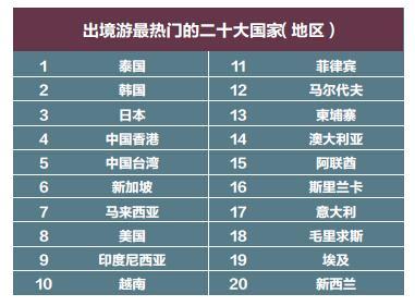 女性游客是中国出境游主力 沈阳人花钱排第六