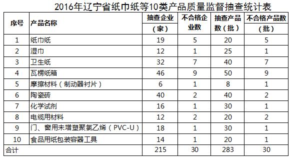 辽宁省通报2016年纸巾纸质量监督抽查不合格产品名单