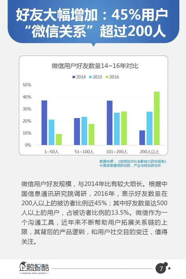 【40页报告】微信2017用户研究和商机洞察 | 企鹅智酷发布