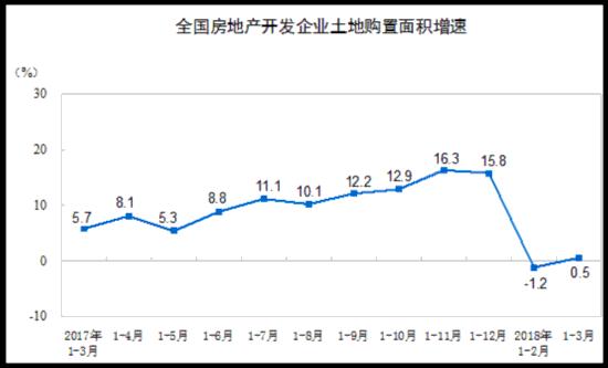 一季度全国房地产开发投资21291亿元 同比名义增长10.4%