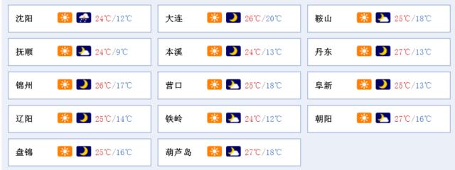辽宁晴冷天气又发威 最低气温仅5℃!