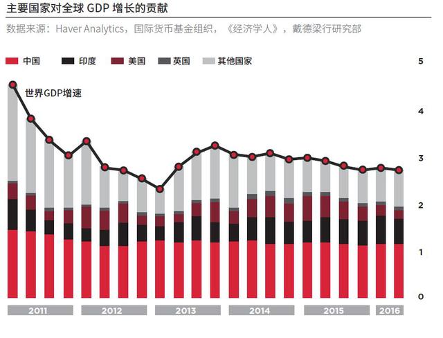 中國經濟增長的新動力越是重要時期、越是環境復雜