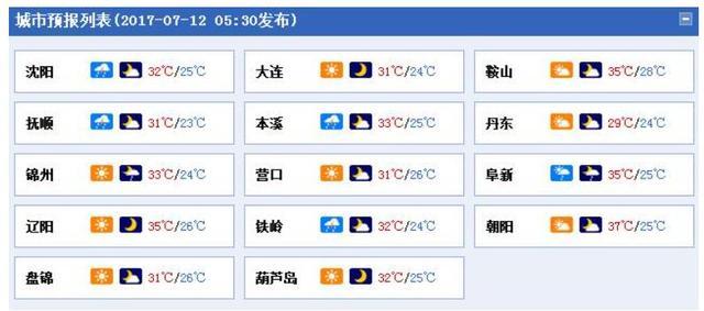 今日入伏!辽宁全省最高温37℃ 局地有雨
