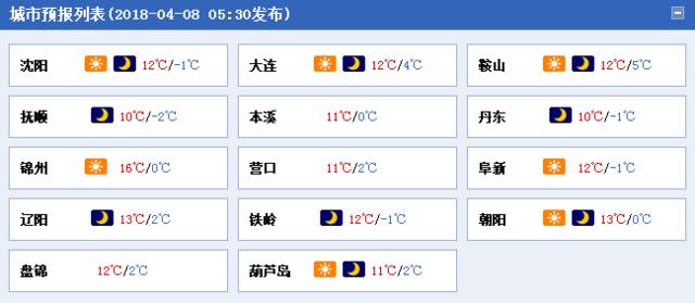 辽宁今日大幅升温2至8℃ 下周将迎两场降水