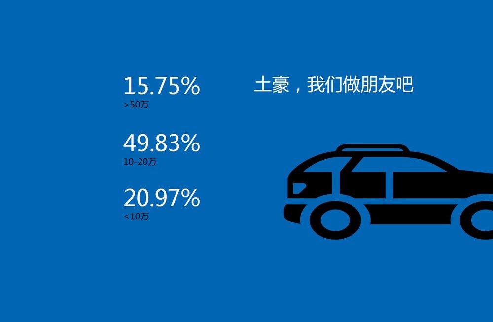 近一半网友希望购买10万至20万的车
