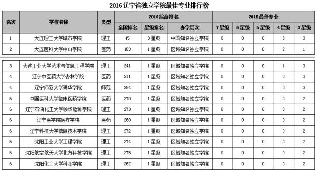 2016辽宁省大学最佳专业排行榜 东北大学问鼎