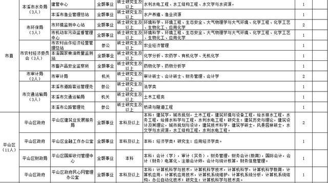 辽宁多家机关事业单位招聘近200人 多数有编制