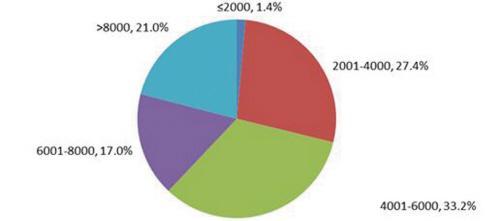 大连今冬求职期的平均薪酬6622元 全国排31位
